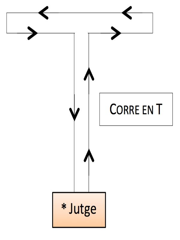 RING - Correr en T